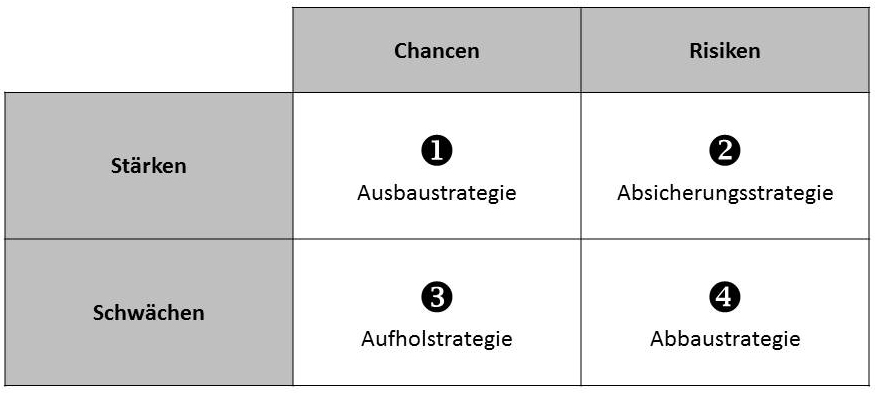 SWOT-Strategie