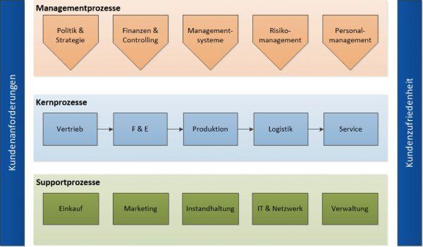 Beispiel einer Prozesslandschaft