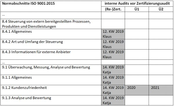 Stichproben ISO 9001