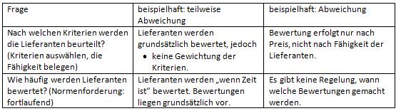 63 Interne Audits Fur Kmu Mit Beispiel Und Downloads Newsletter Qmb Infobrief