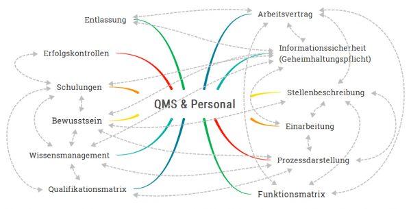 Abb. 1: Verbindungen zwischen QMS und Personal